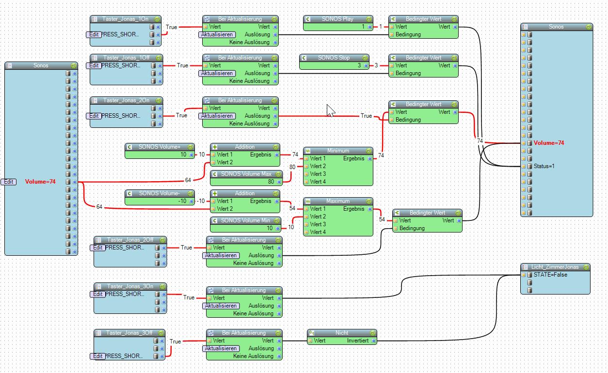 Workflow im Live Modus